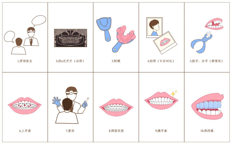 舒适隐形牙套价格费用特大优惠,纽约曼哈顿牙齿美容/牙齿矫正专家/顶尖美容修复牙科诊所推荐